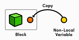 copy variables