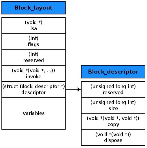 block struct