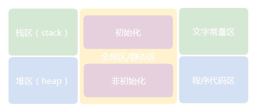 内存分布结构